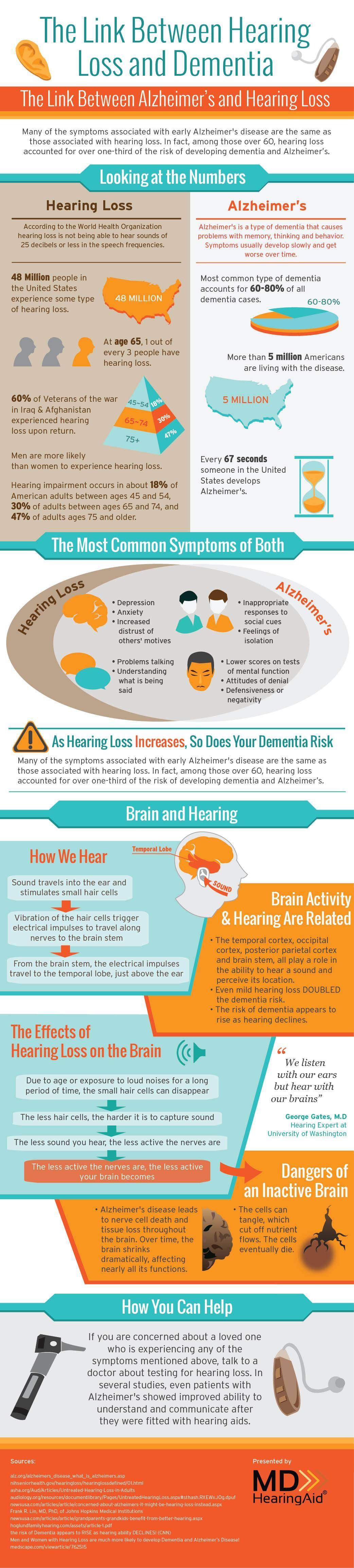 Alzheimer_hearingloss_FINAL-opt fit